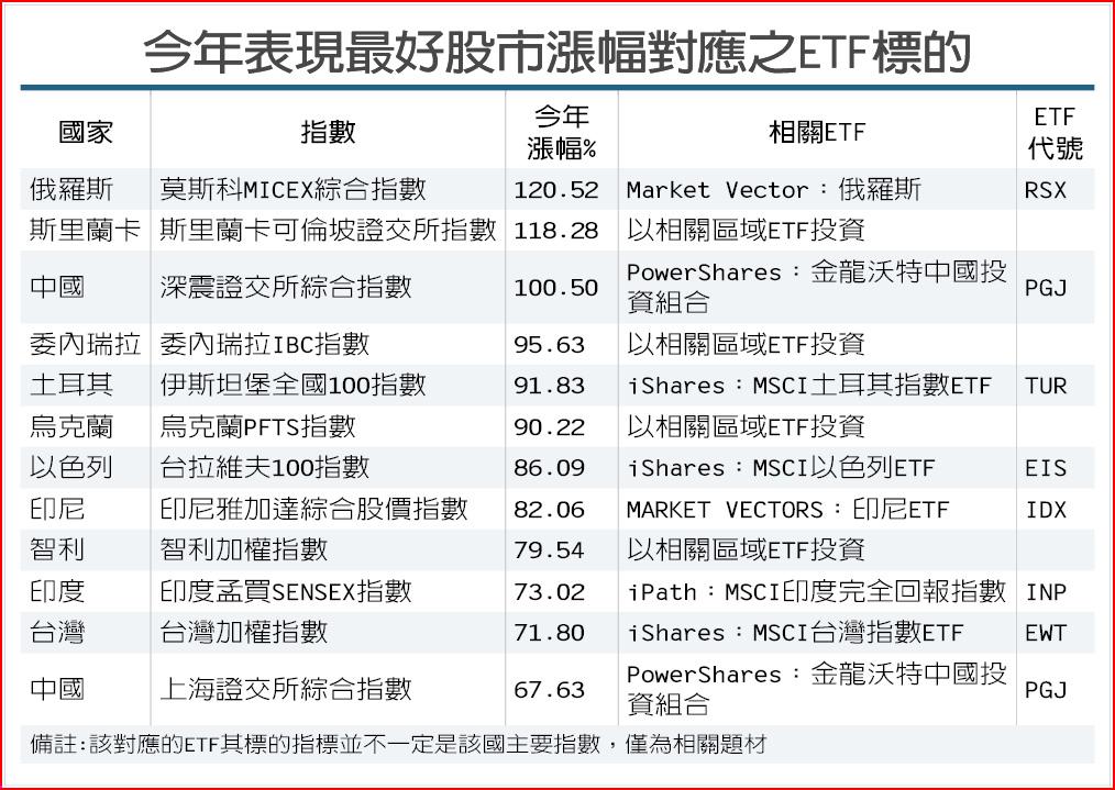 今年表現最好股市漲幅對應之ETF標的