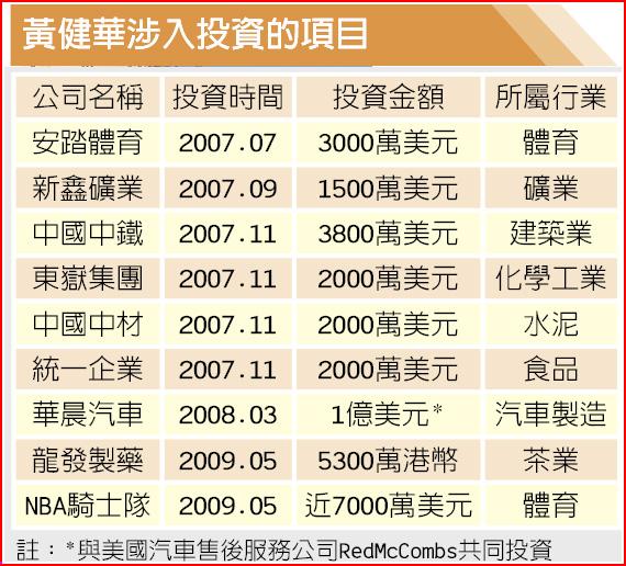 黃健華涉入投資的項目