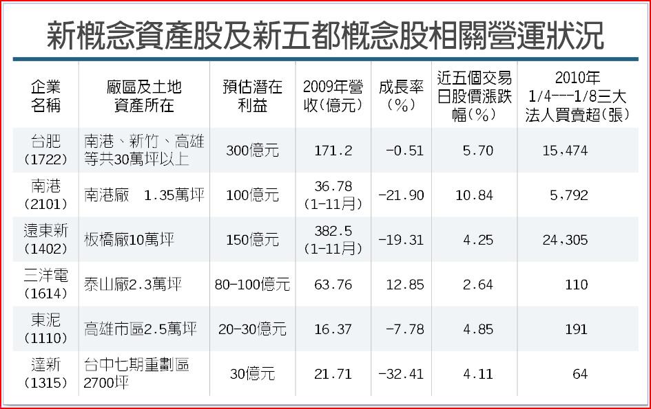 新概念資產股及新五都概念股相關營運狀況