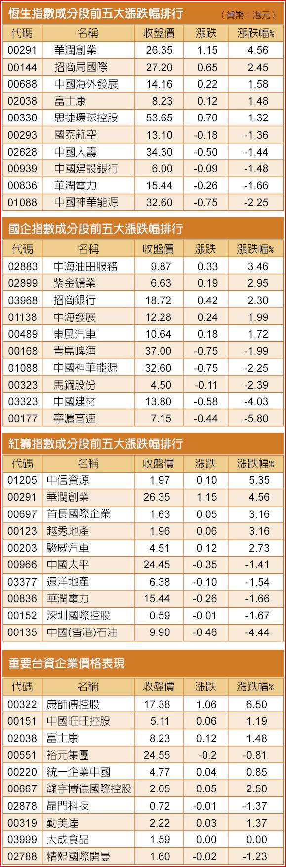 恆生指數成分股前五大漲跌幅排行