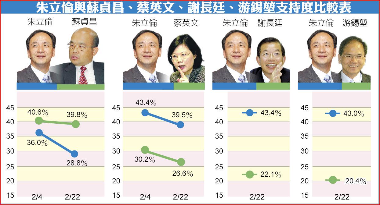 朱立倫與蘇貞昌、蔡英文、謝長廷、游錫堃支持度比較表
