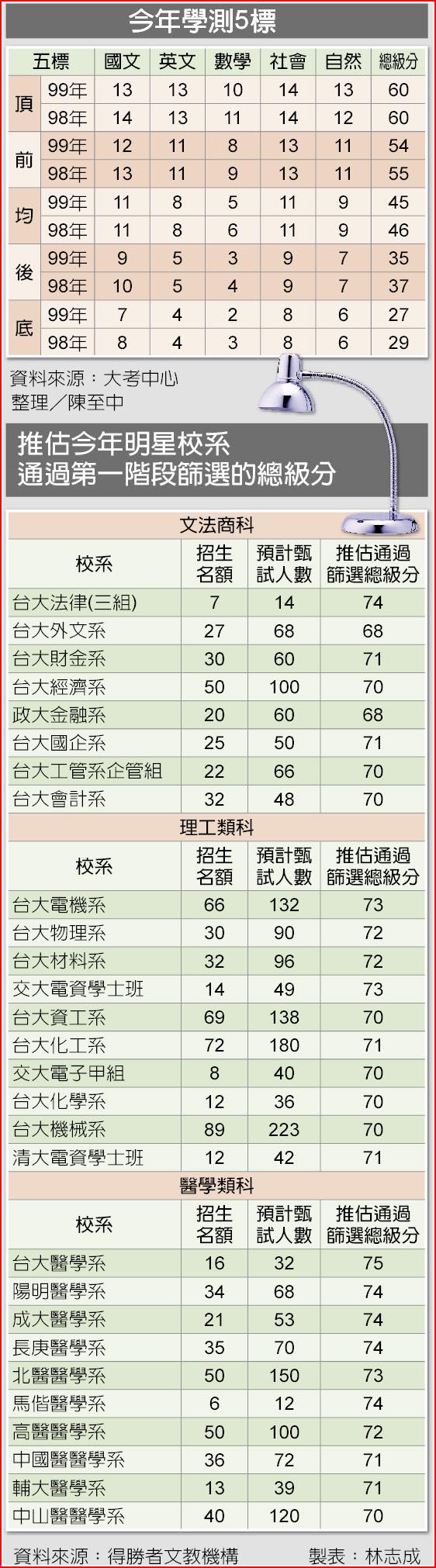 今年學測5標、推估今年明星校系通過第一階段篩選的總級分