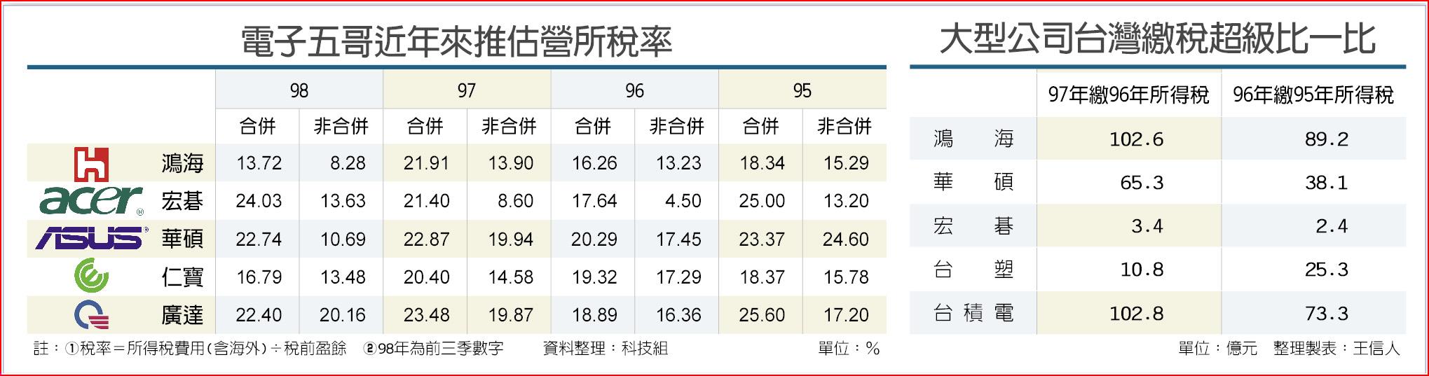 電子五哥近年來推估營所稅率大型公司台灣繳稅超級比一比