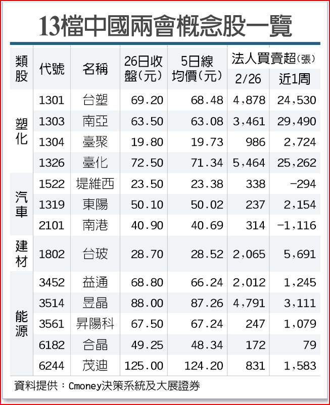13檔中國兩會概念股一覽