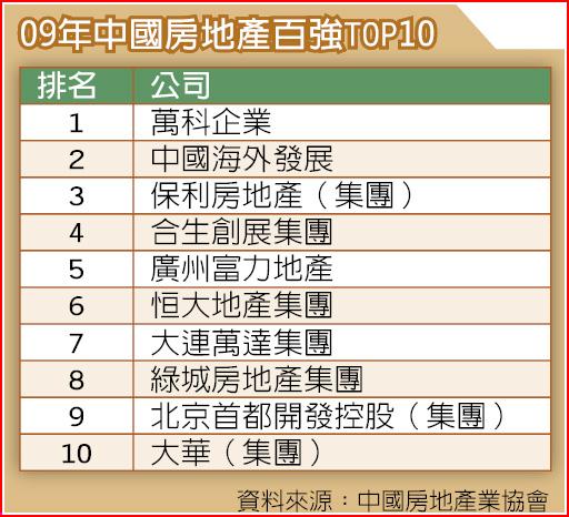 09年中國房地產百強TOP10