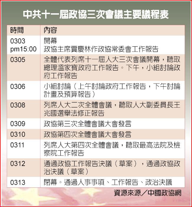 中共十一屆政協三次會議主要議程表