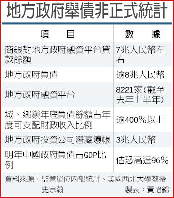 地方政府舉債非正式統計