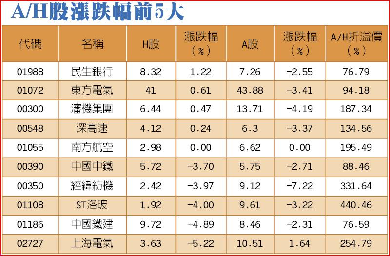 A/H股漲跌幅前5大