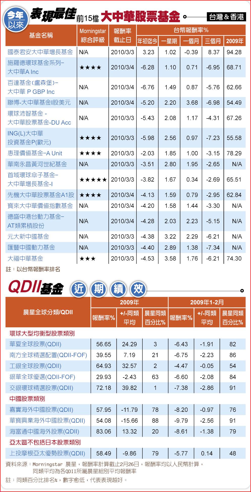 表現最佳前15檔大中華股票基金