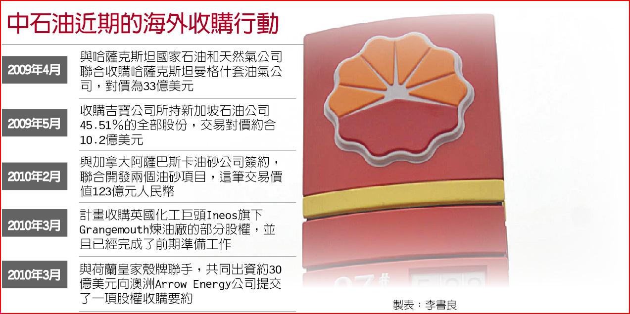 中石油近期的海外收購行動