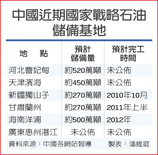 中國近期國家戰略石油儲備基地