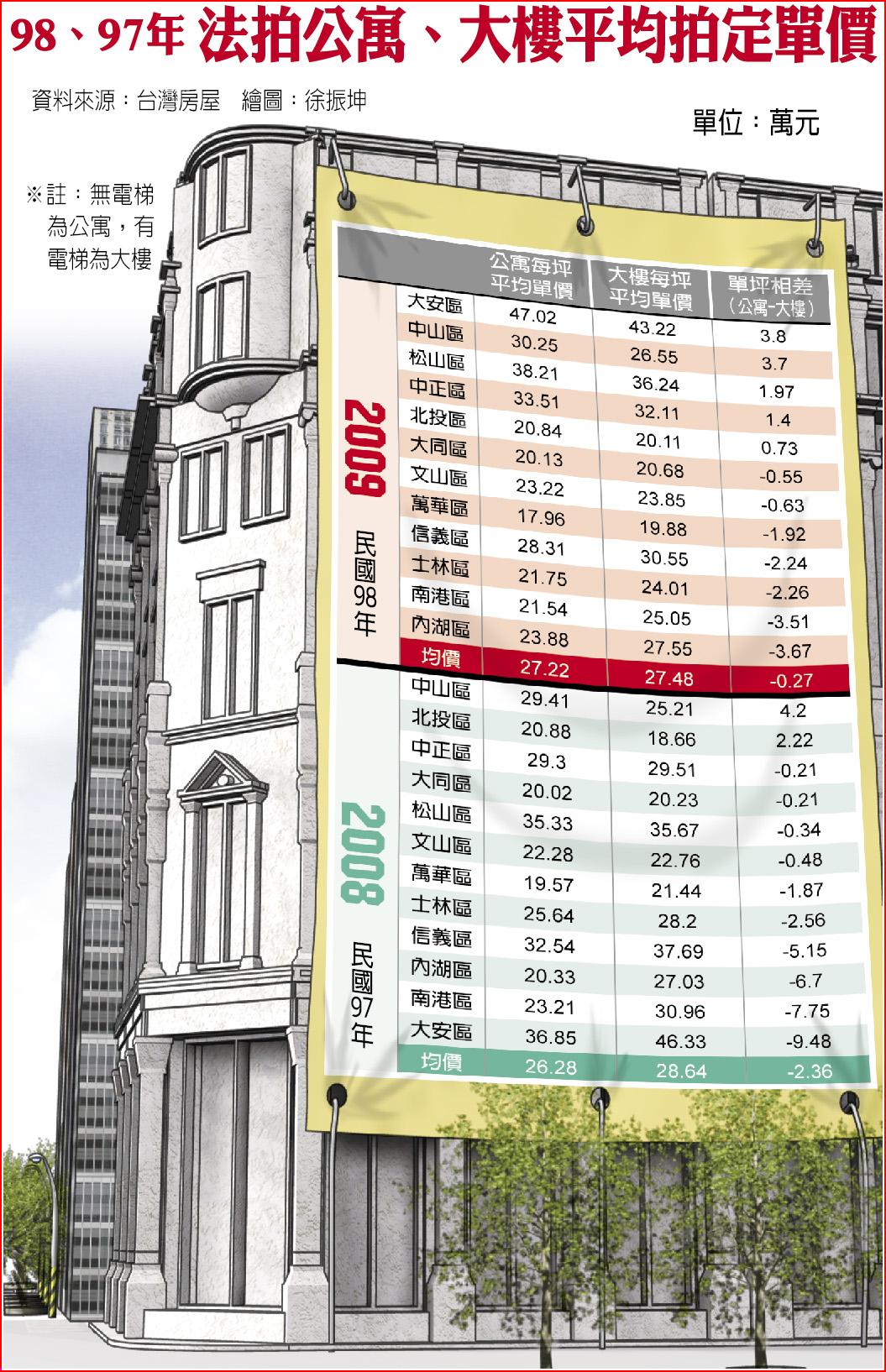 98、97年 法拍公寓、大樓平均拍定單價