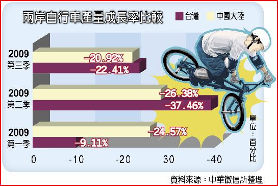 兩岸自行車產量成長率比較