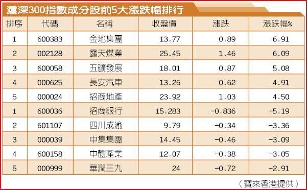 滬深300指數成分股前5大漲跌幅排行