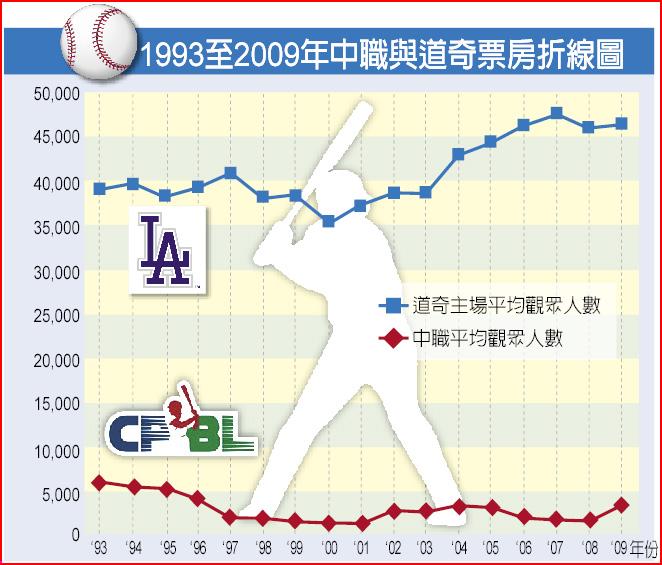 1993至2009年中職與道奇票房折線圖