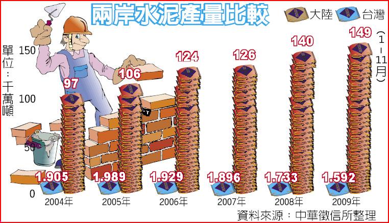 兩岸水泥產量比較表