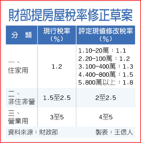 財部提房屋稅率修正草案