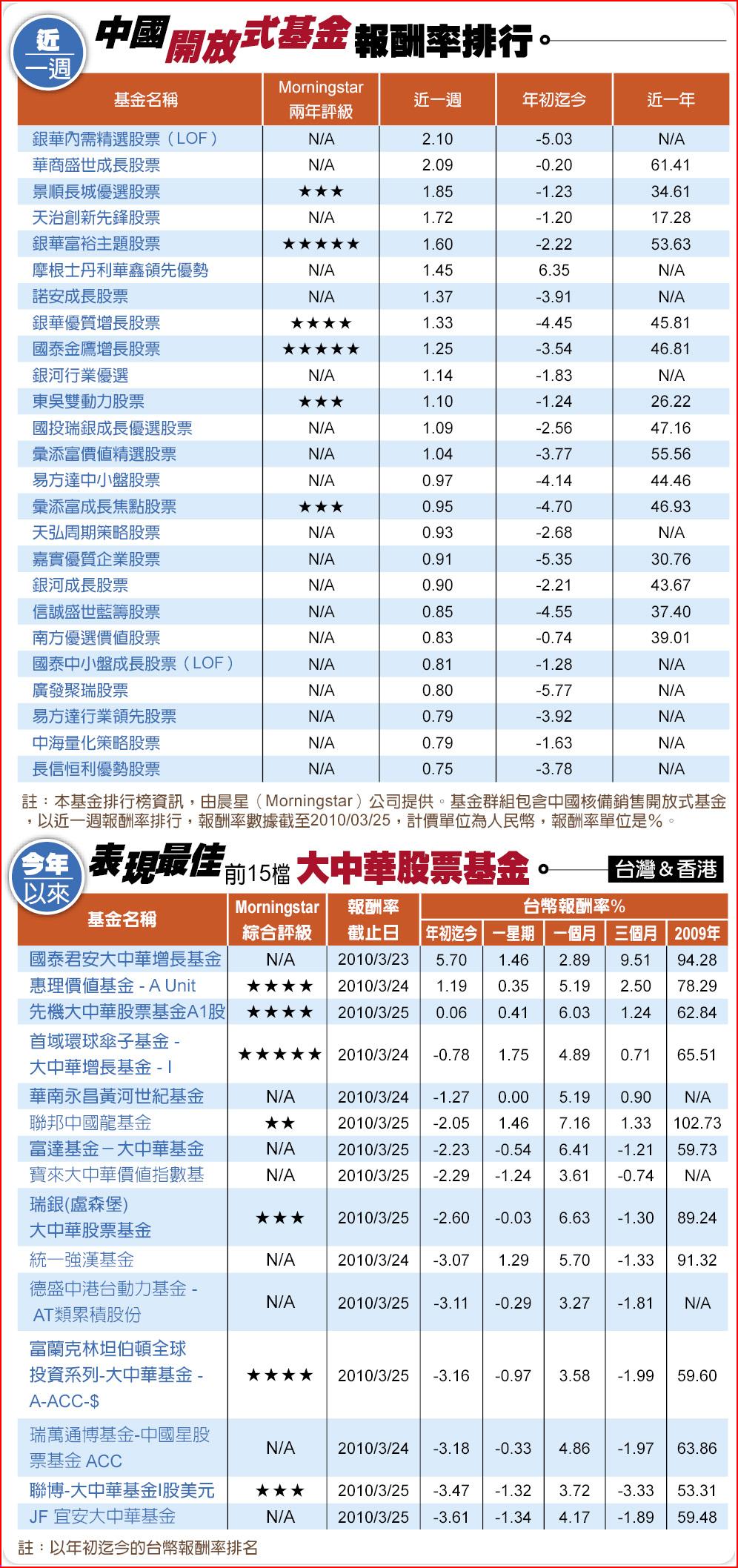 中國開放式基金報酬率排行