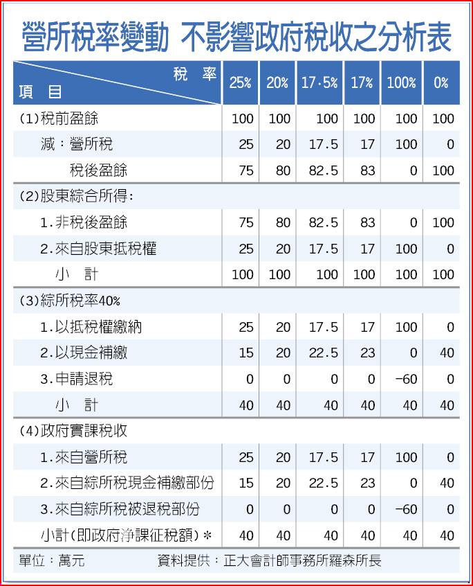 營所稅率變動 不影響政府稅收之分析表