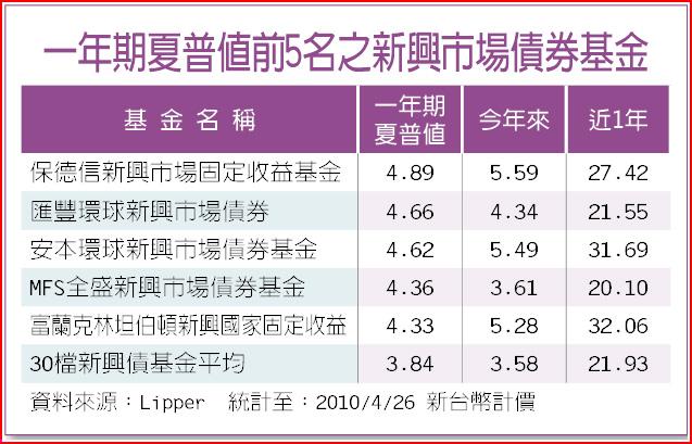 一年期夏普值前5名之新興市場債券基金