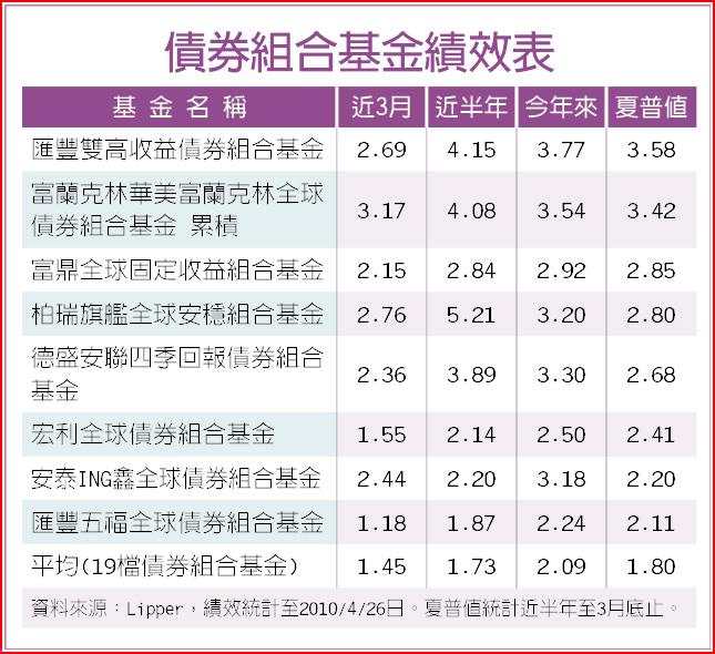 債券組合基金績效表