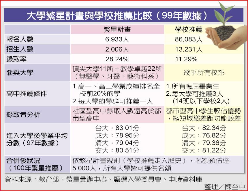 大學繁星計畫與學校推薦比較(99年數據)