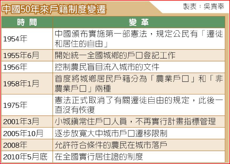 中國50年來戶籍制度變遷