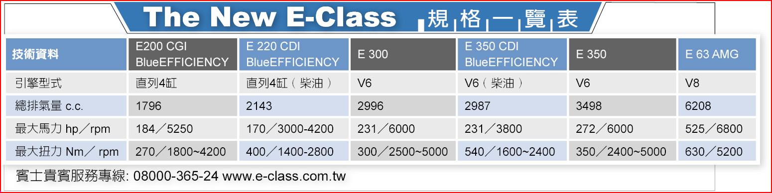 The New E-Class規 格 一 覽 表