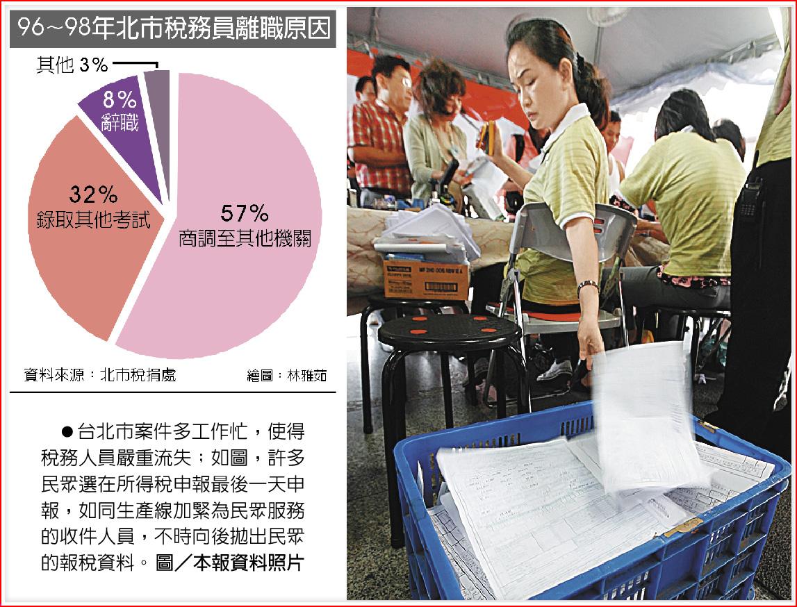 台北市案件多工作忙,使得稅務人員嚴重流失;如圖,許多民眾選在所得稅申報最後一天申報,如同生產線加緊為民眾服務的收件人員,不時向後拋出民眾的報稅資料。圖/本報資料照片