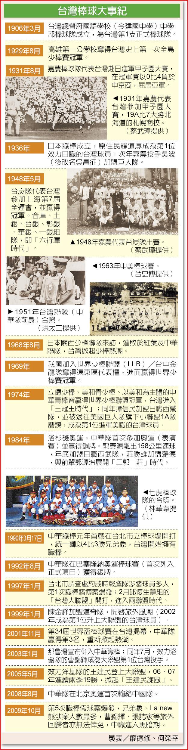 台灣棒球大事紀