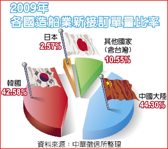 2009年各國造船業新接訂單量比率