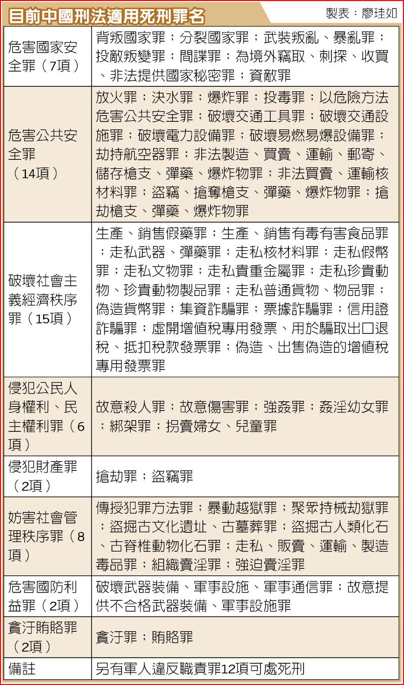 目前中國刑法適用死刑罪名