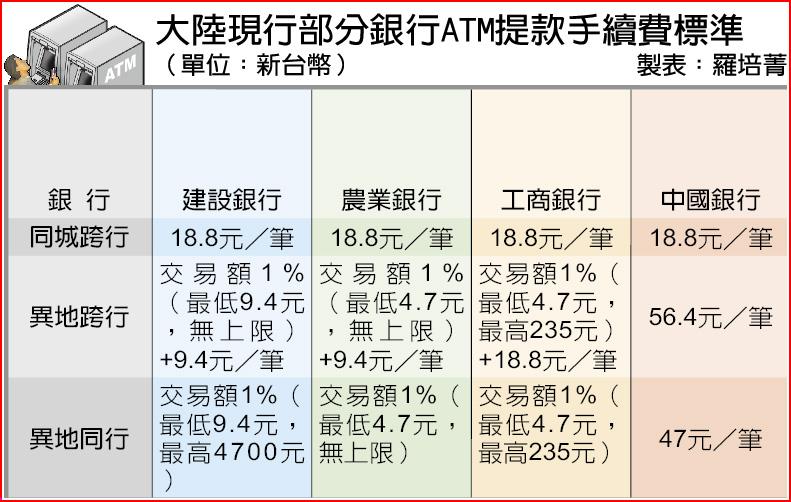 大陸現行部分銀行ATM提款手續費標準