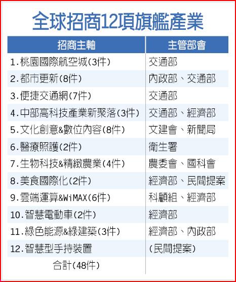 全球招商12項旗艦產業