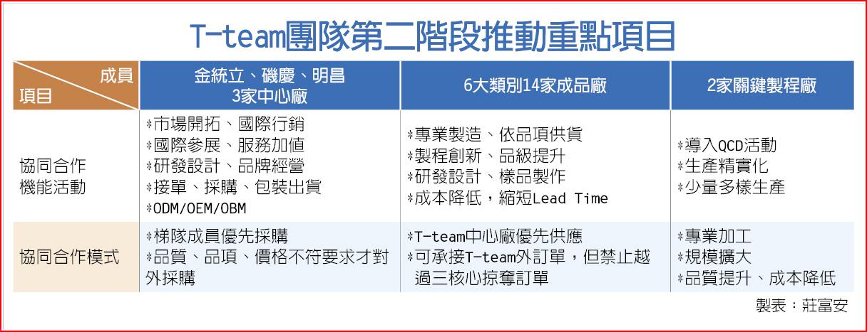 T-team團隊第二階段推動重點項目