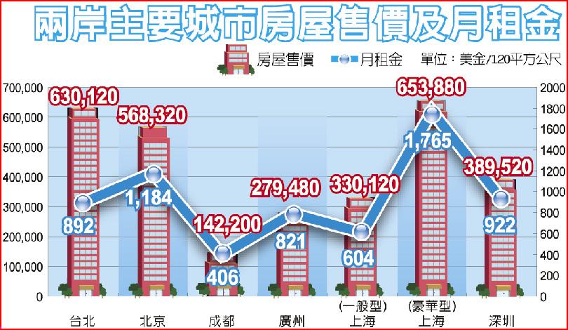 兩岸主要城市房屋售價及月租金