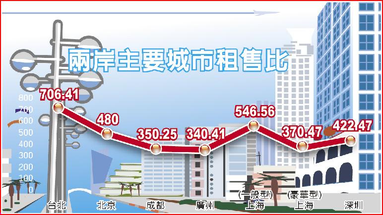 兩岸主要城市租售比