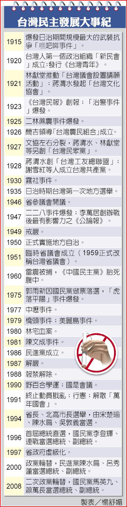 台灣民主發展大事紀