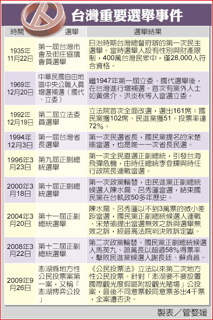 台灣重要選舉事件