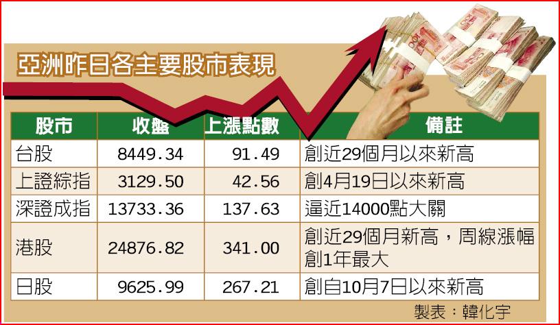 亞洲昨日各主要股市表現