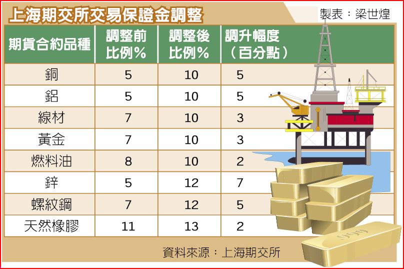 上海期交所交易保證金調整