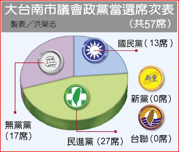 大台南市議會政黨當選席次表
