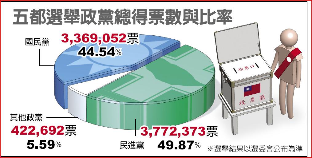 五都選舉政黨總得票數與比率