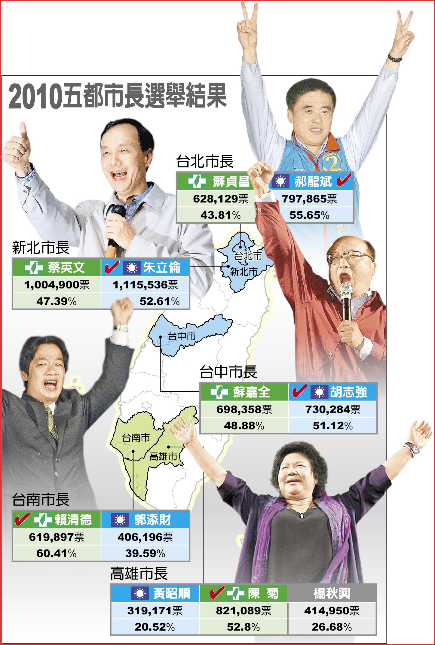 2010五都市長選舉結果