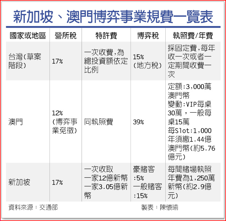 新加坡、澳門博弈事業規費一覽表