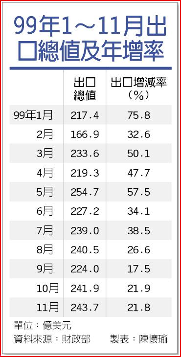 99年1~11月出口總值及年增率