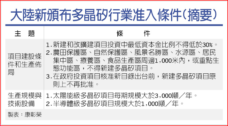 大陸新頒布多晶矽行業准入條件(摘要)