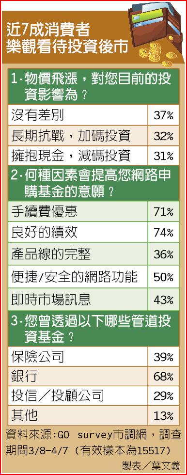 近7成消費者樂觀看待投資後市