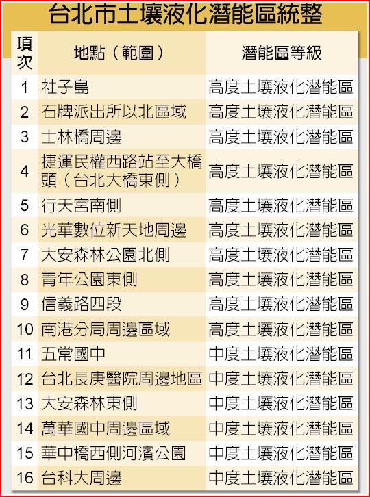 台北市土壤液化潛能區統整