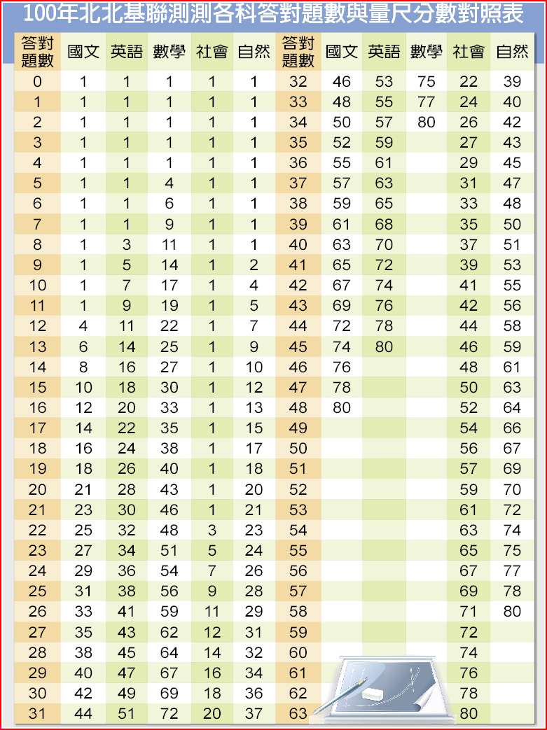 100年北北基聯測測各科答對題數與量尺分數對照表